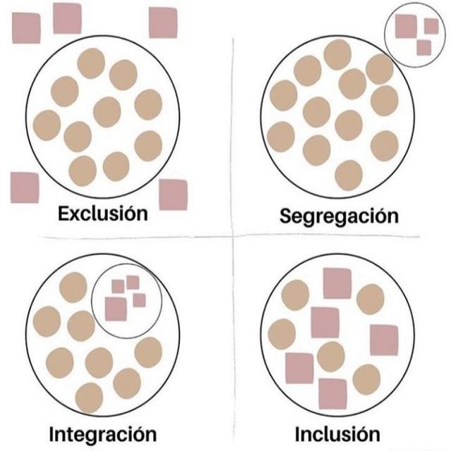 Tipos de exclusión